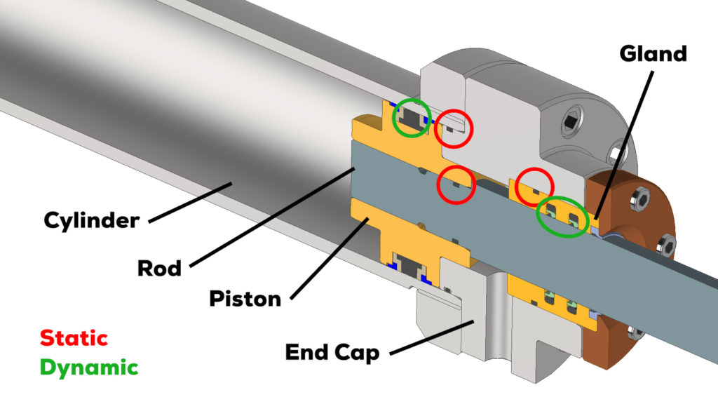 A cross-section of a hydraulic cylinder highlighting the locations of static and dynamic seals.